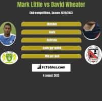 Mark Little vs David Wheater h2h player stats