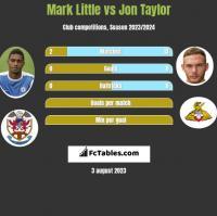 Mark Little vs Jon Taylor h2h player stats