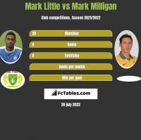 Mark Little vs Mark Milligan h2h player stats