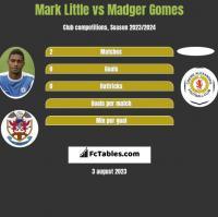 Mark Little vs Madger Gomes h2h player stats