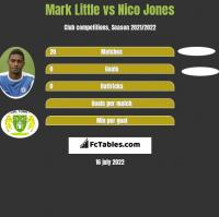 Mark Little vs Nico Jones h2h player stats