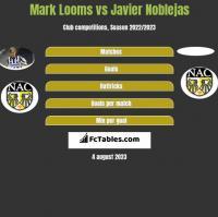 Mark Looms vs Javier Noblejas h2h player stats