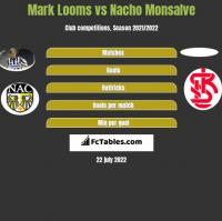 Mark Looms vs Nacho Monsalve h2h player stats