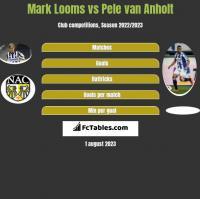 Mark Looms vs Pele van Anholt h2h player stats
