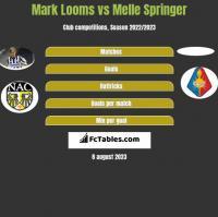 Mark Looms vs Melle Springer h2h player stats