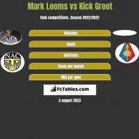 Mark Looms vs Kick Groot h2h player stats