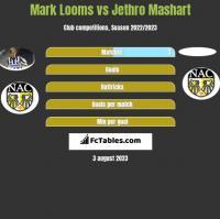 Mark Looms vs Jethro Mashart h2h player stats