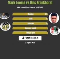 Mark Looms vs Ilias Bronkhorst h2h player stats