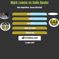 Mark Looms vs Colin Rosler h2h player stats