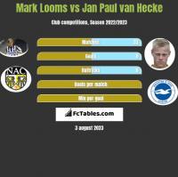 Mark Looms vs Jan Paul van Hecke h2h player stats