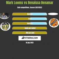 Mark Looms vs Benaissa Benamar h2h player stats