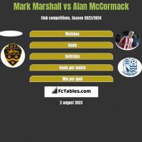 Mark Marshall vs Alan McCormack h2h player stats