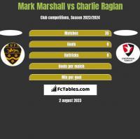 Mark Marshall vs Charlie Raglan h2h player stats