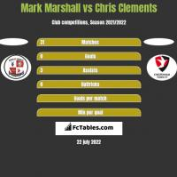 Mark Marshall vs Chris Clements h2h player stats
