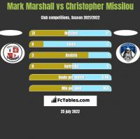 Mark Marshall vs Christopher Missilou h2h player stats