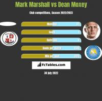Mark Marshall vs Dean Moxey h2h player stats