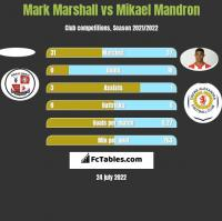 Mark Marshall vs Mikael Mandron h2h player stats