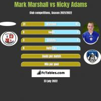 Mark Marshall vs Nicky Adams h2h player stats