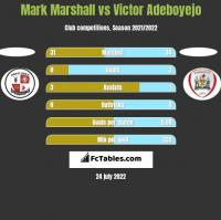 Mark Marshall vs Victor Adeboyejo h2h player stats