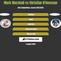 Mark Marshall vs Christian N'Guessan h2h player stats