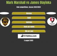 Mark Marshall vs James Olayinka h2h player stats