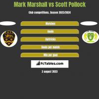 Mark Marshall vs Scott Pollock h2h player stats