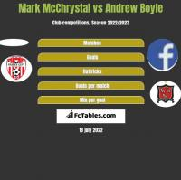 Mark McChrystal vs Andrew Boyle h2h player stats