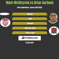 Mark McChrystal vs Brian Gartland h2h player stats