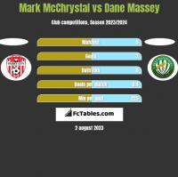 Mark McChrystal vs Dane Massey h2h player stats