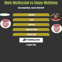 Mark McChrystal vs Shane McEleney h2h player stats