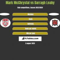 Mark McChrystal vs Darragh Leahy h2h player stats