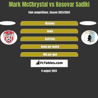 Mark McChrystal vs Kosovar Sadiki h2h player stats