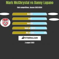 Mark McChrystal vs Danny Lupano h2h player stats