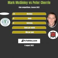 Mark McGinley vs Peter Cherrie h2h player stats