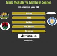 Mark McNulty vs Matthew Connor h2h player stats