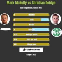 Mark McNulty vs Christian Doidge h2h player stats