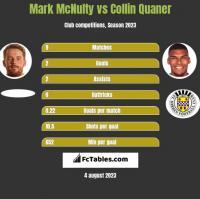 Mark McNulty vs Collin Quaner h2h player stats