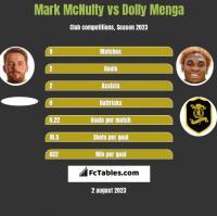 Mark McNulty vs Dolly Menga h2h player stats