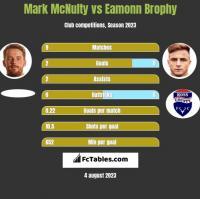 Mark McNulty vs Eamonn Brophy h2h player stats