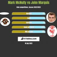 Mark McNulty vs John Marquis h2h player stats