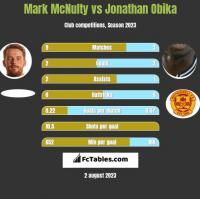 Mark McNulty vs Jonathan Obika h2h player stats
