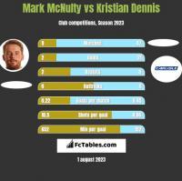 Mark McNulty vs Kristian Dennis h2h player stats