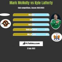 Mark McNulty vs Kyle Lafferty h2h player stats