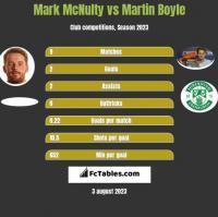 Mark McNulty vs Martin Boyle h2h player stats