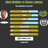 Mark McNulty vs Steven Lawless h2h player stats