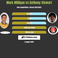 Mark Milligan vs Anthony Stewart h2h player stats