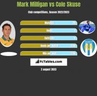 Mark Milligan vs Cole Skuse h2h player stats
