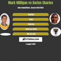 Mark Milligan vs Darius Charles h2h player stats