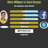 Mark Milligan vs Daryl Horgan h2h player stats