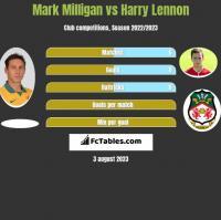 Mark Milligan vs Harry Lennon h2h player stats